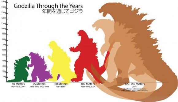 Godzilla scale